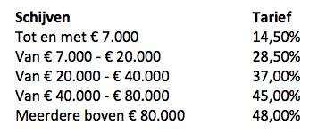 belastingschijven Portugal 2013
