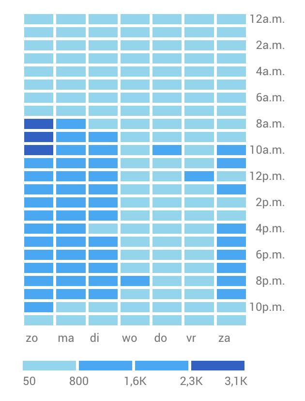 Tabel van gebruikers op basis van de tijd van de dag 2017
