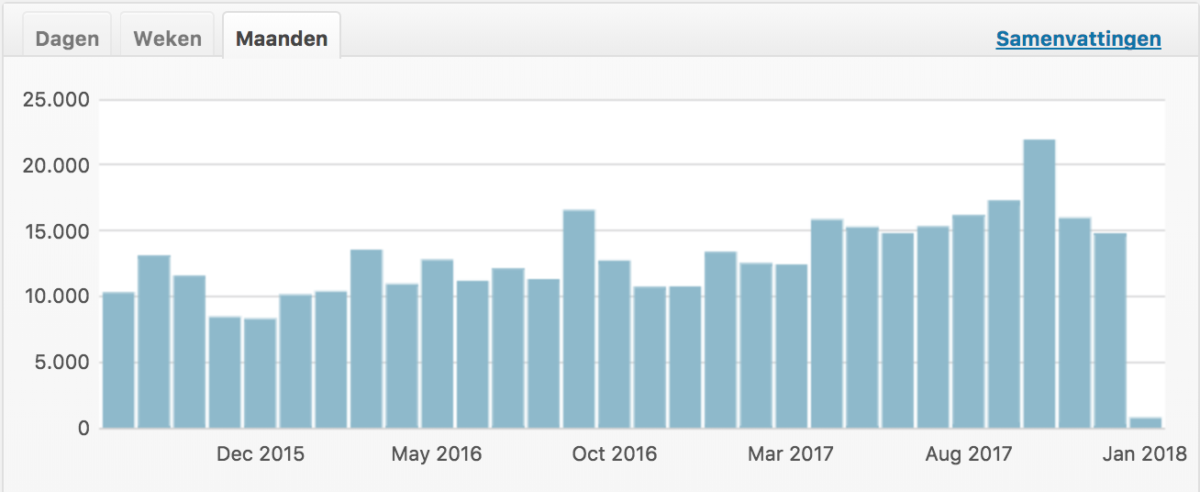 grafiek van het aantal paginaweergaven per maand, van 2015 tot 2018