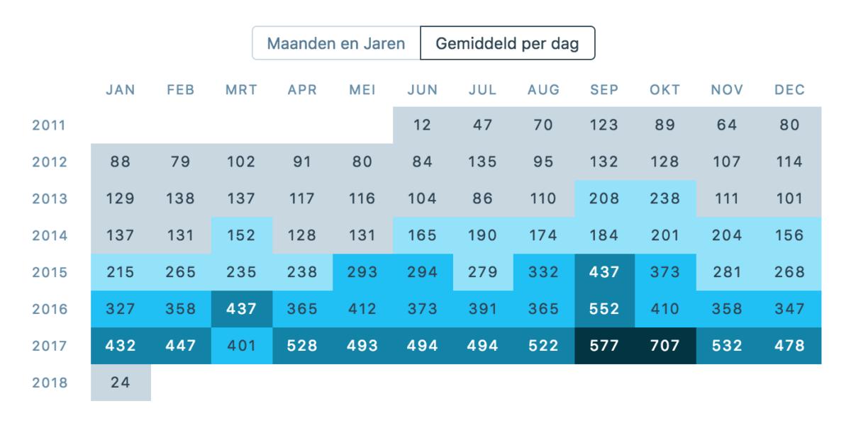 tabel met het gemiddeld aantal weergaven per dag van 2011 tot 2018
