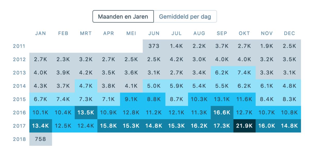 tabel met het totaal aantal weergaven per maand van 2011 tot 2018