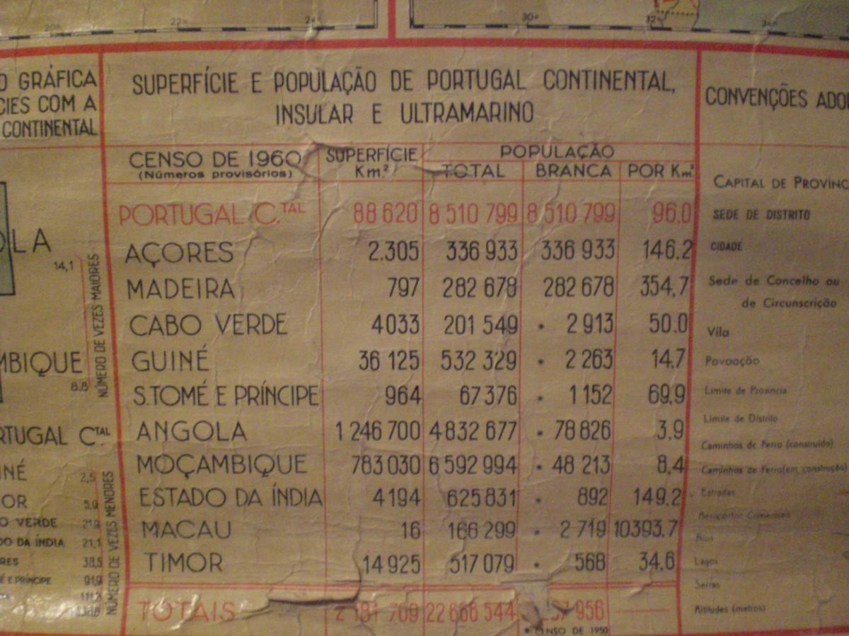 Oud overzicht van inwoners van het Portugese Rijk
