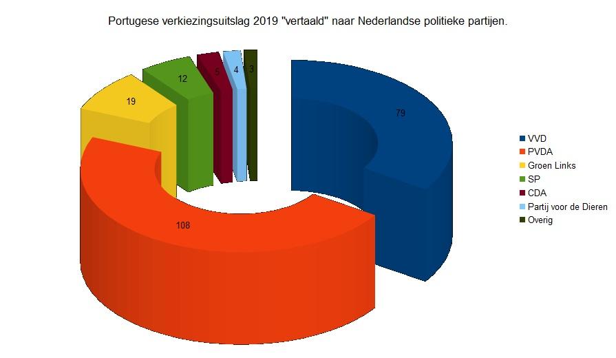 Grafiek van de Portugese verkiezingsuitslag vertaald naar Nederlandse partijen