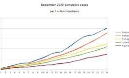 Grafiek met de ontwikkeling van coronacijfers in september 2020 van verschillende landen