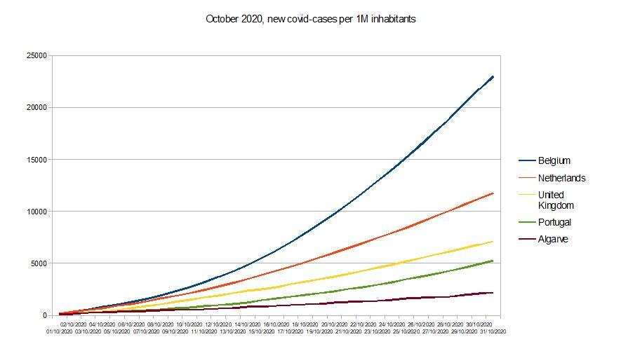 Grafiek met ontwikkeling van coronabesmettingen in Oktober 2020, waar de Algarve separaat wordt vergeleken met de rest van Portugal, Nederland, België en Groot-Brittannië